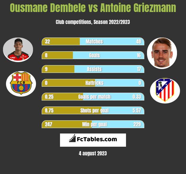 Ousmane Dembele vs Antoine Griezmann infographic