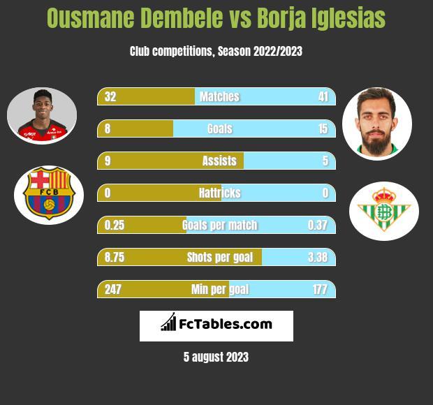 Ousmane Dembele vs Borja Iglesias infographic