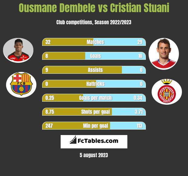 Ousmane Dembele vs Cristian Stuani infographic