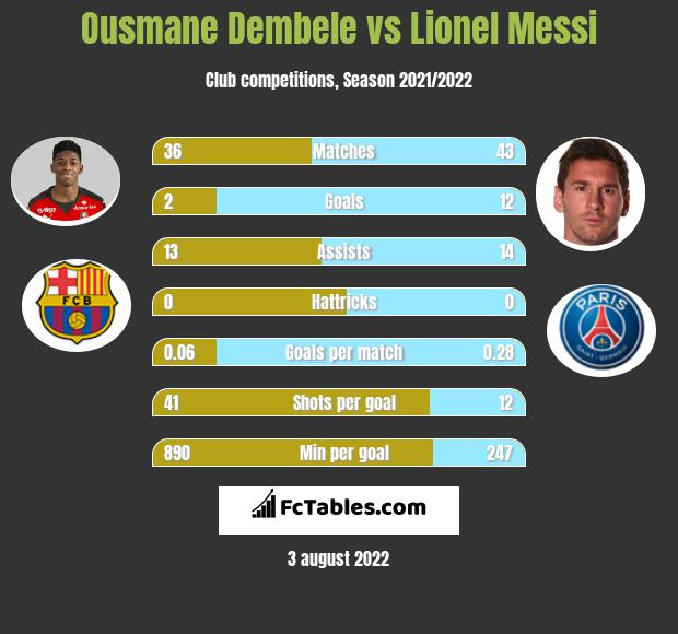 Ousmane Dembele vs Lionel Messi infographic