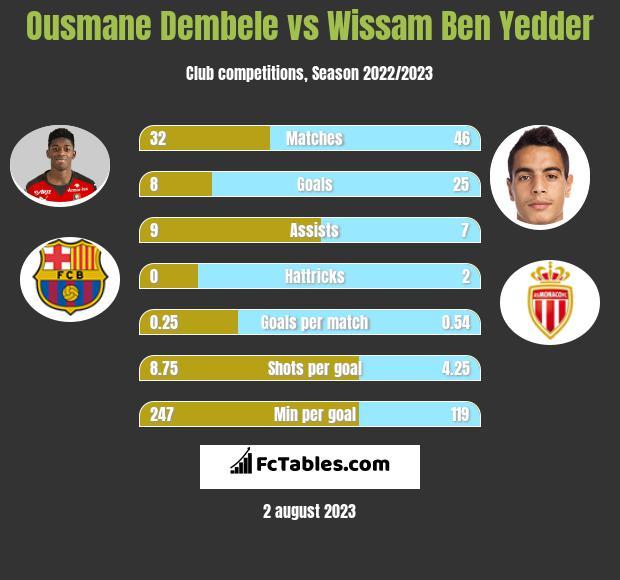 Ousmane Dembele vs Wissam Ben Yedder infographic