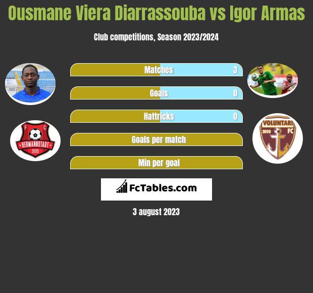 Ousmane Viera Diarrassouba vs Igor Armas infographic