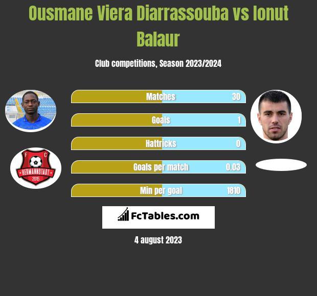 Ousmane Viera Diarrassouba vs Ionut Balaur infographic