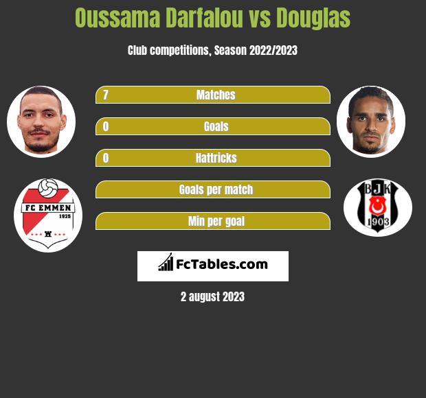 Oussama Darfalou vs Douglas h2h player stats