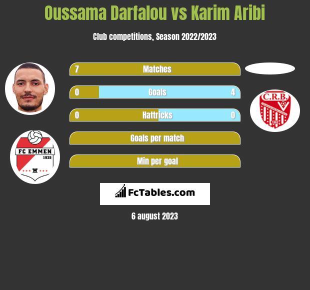 Oussama Darfalou vs Karim Aribi h2h player stats