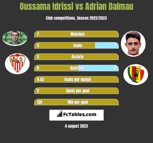 Oussama Idrissi vs Adrian Dalmau infographic