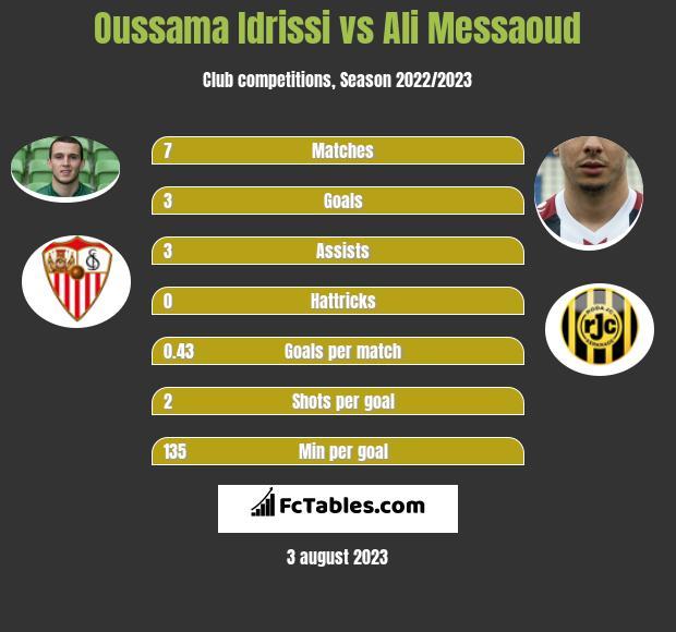 Oussama Idrissi vs Ali Messaoud h2h player stats
