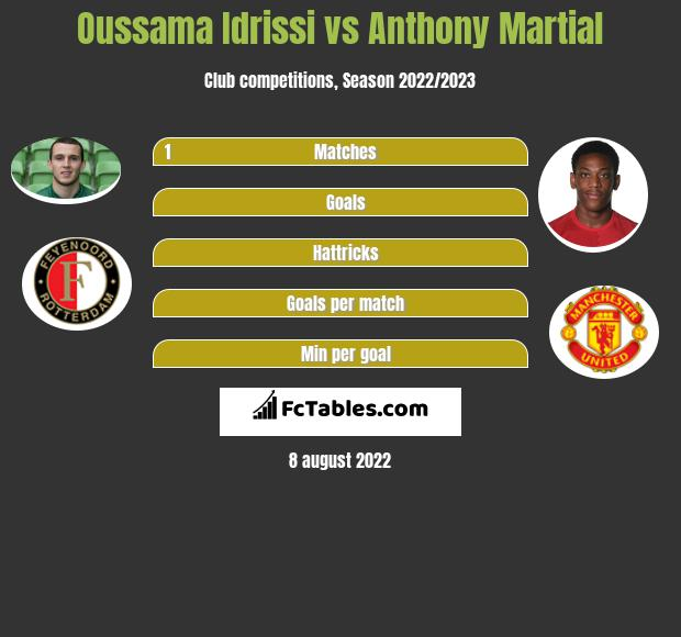 Oussama Idrissi vs Anthony Martial infographic