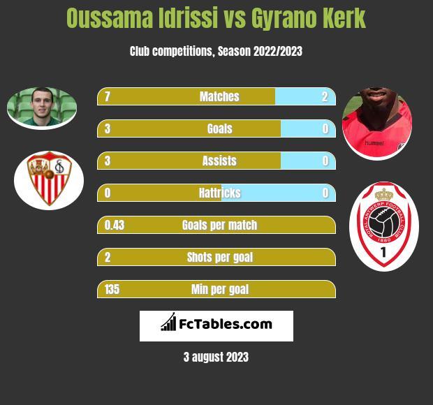 Oussama Idrissi vs Gyrano Kerk infographic