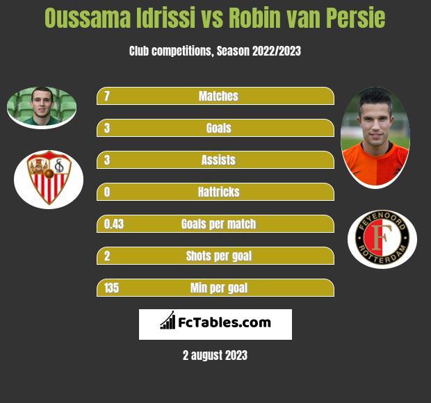 Oussama Idrissi vs Robin van Persie h2h player stats
