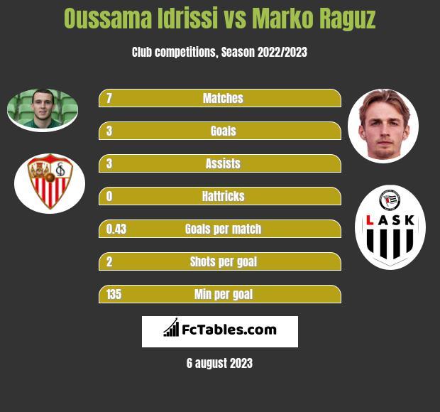 Oussama Idrissi vs Marko Raguz infographic
