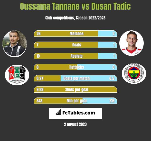 Oussama Tannane vs Dusan Tadic h2h player stats