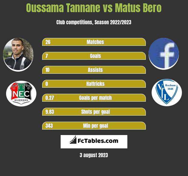 Oussama Tannane vs Matus Bero infographic