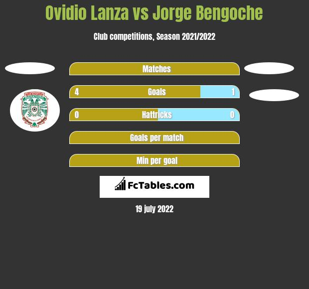 Ovidio Lanza vs Jorge Bengoche h2h player stats
