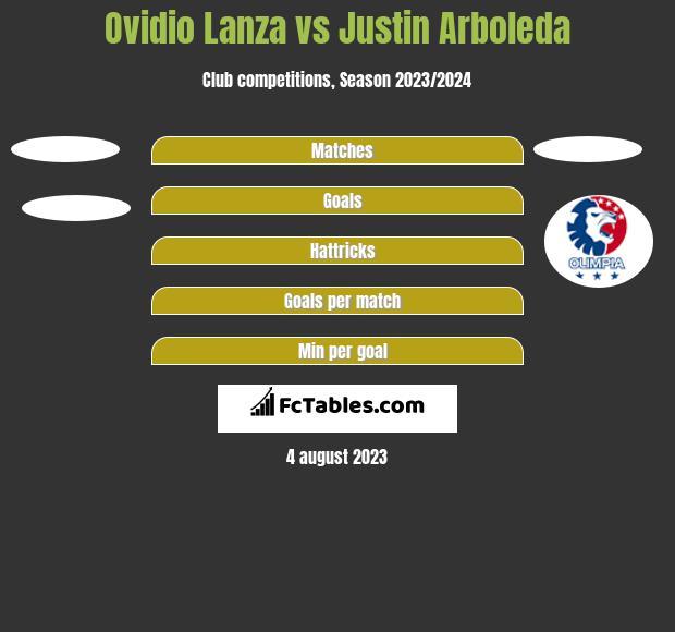Ovidio Lanza vs Justin Arboleda h2h player stats
