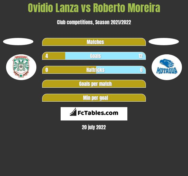 Ovidio Lanza vs Roberto Moreira h2h player stats