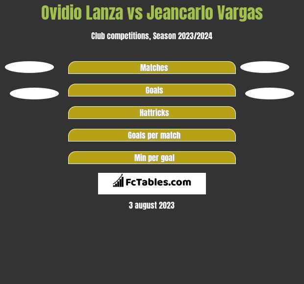 Ovidio Lanza vs Jeancarlo Vargas h2h player stats