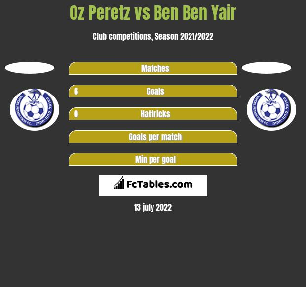 Oz Peretz vs Ben Ben Yair h2h player stats