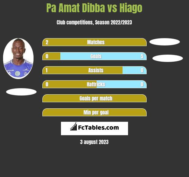 Pa Amat Dibba vs Hiago h2h player stats