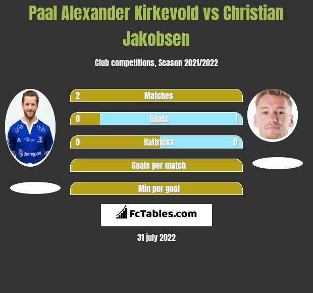 Paal Alexander Kirkevold vs Christian Jakobsen h2h player stats