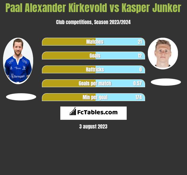 Paal Alexander Kirkevold vs Kasper Junker h2h player stats