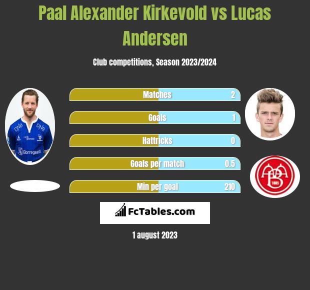 Paal Alexander Kirkevold vs Lucas Andersen h2h player stats