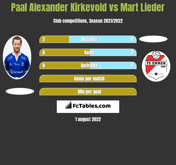 Paal Alexander Kirkevold vs Mart Lieder h2h player stats