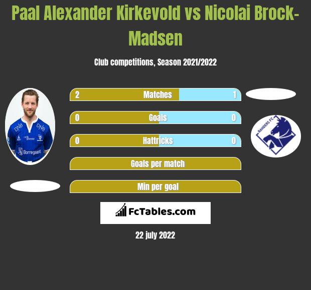 Paal Alexander Kirkevold vs Nicolai Brock-Madsen h2h player stats