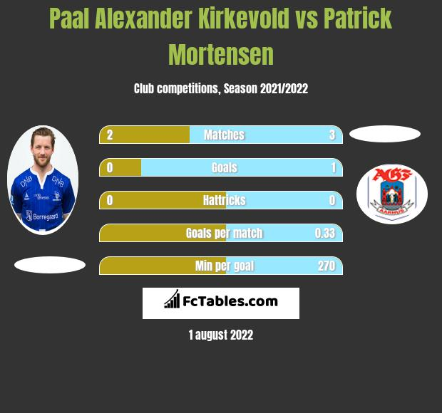 Paal Alexander Kirkevold vs Patrick Mortensen h2h player stats