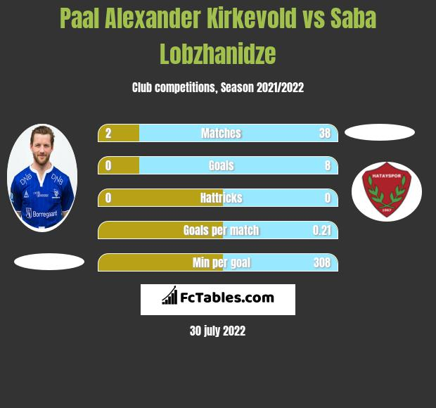 Paal Alexander Kirkevold vs Saba Lobzhanidze h2h player stats