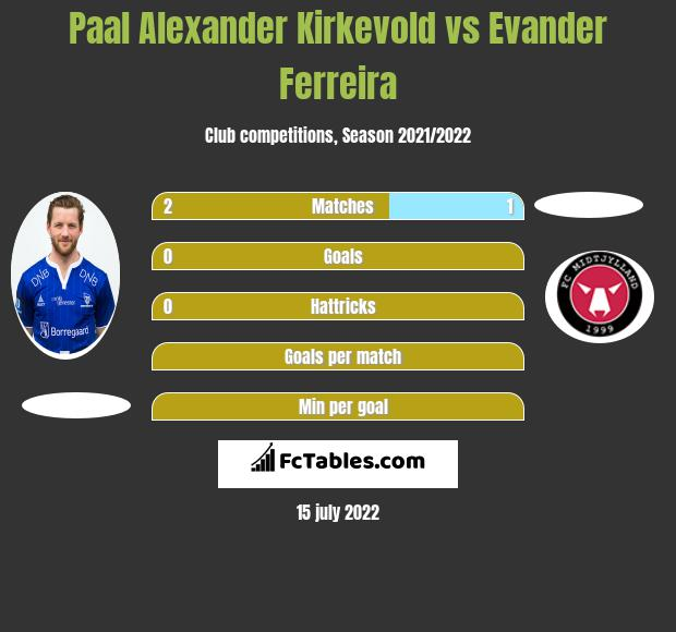 Paal Alexander Kirkevold vs Evander Ferreira h2h player stats