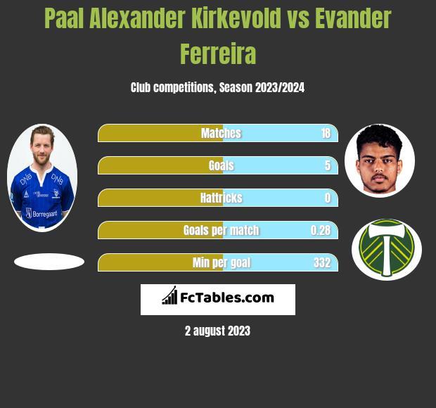 Paal Alexander Kirkevold vs Evander Ferreira infographic