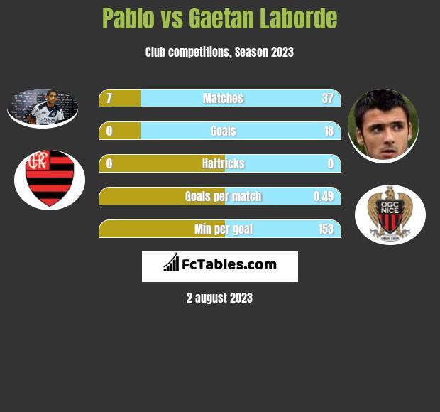 Pablo vs Gaetan Laborde h2h player stats