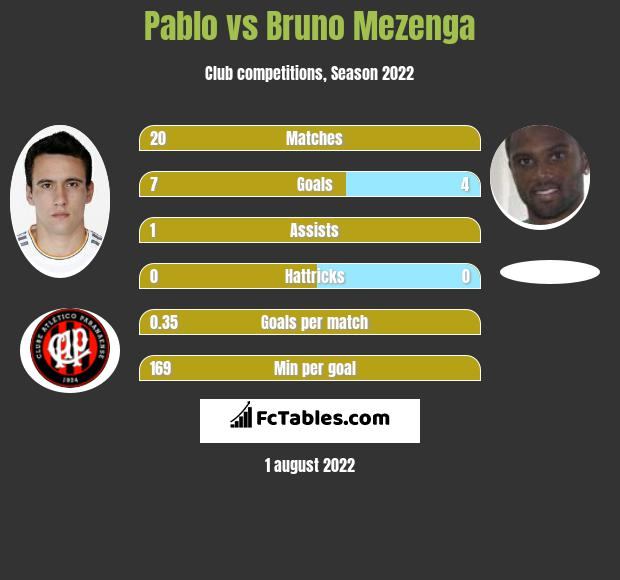 Pablo vs Bruno Mezenga h2h player stats