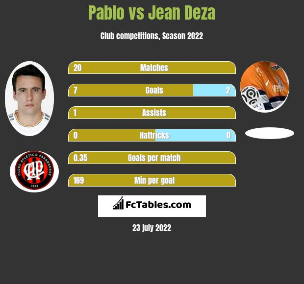 Pablo vs Jean Deza h2h player stats