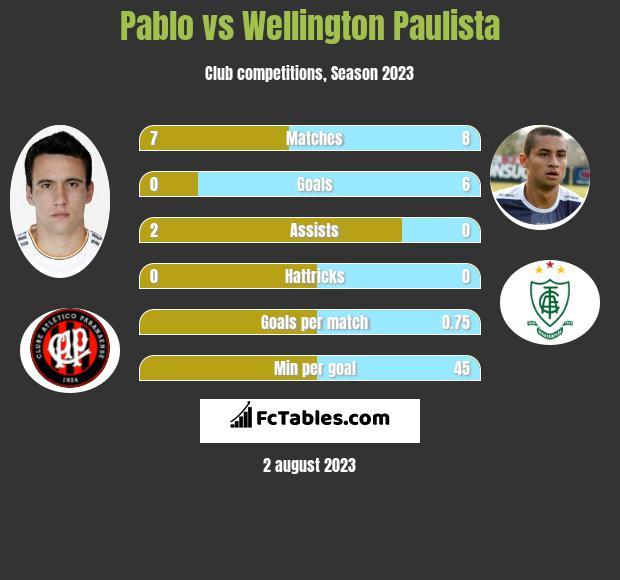 Pablo vs Wellington Paulista h2h player stats