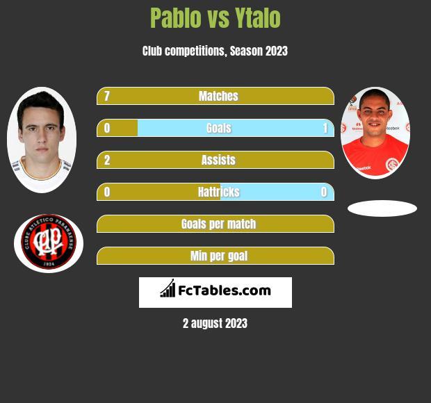Pablo vs Ytalo h2h player stats