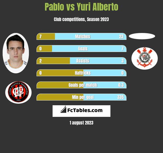Pablo vs Yuri Alberto h2h player stats