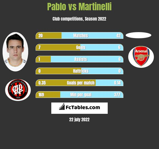 Pablo vs Martinelli h2h player stats