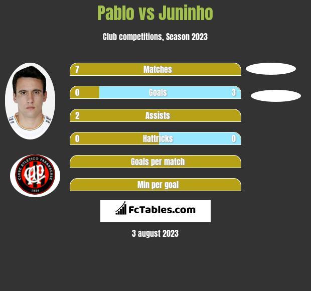 Pablo vs Juninho h2h player stats