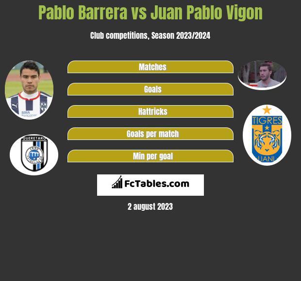 Pablo Barrera vs Juan Pablo Vigon infographic