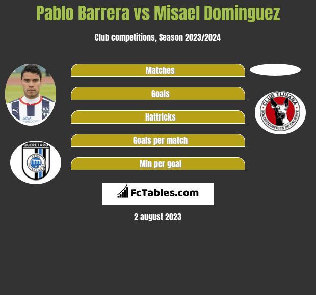 Pablo Barrera vs Misael Dominguez infographic