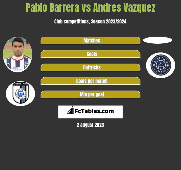 Pablo Barrera vs Andres Vazquez infographic
