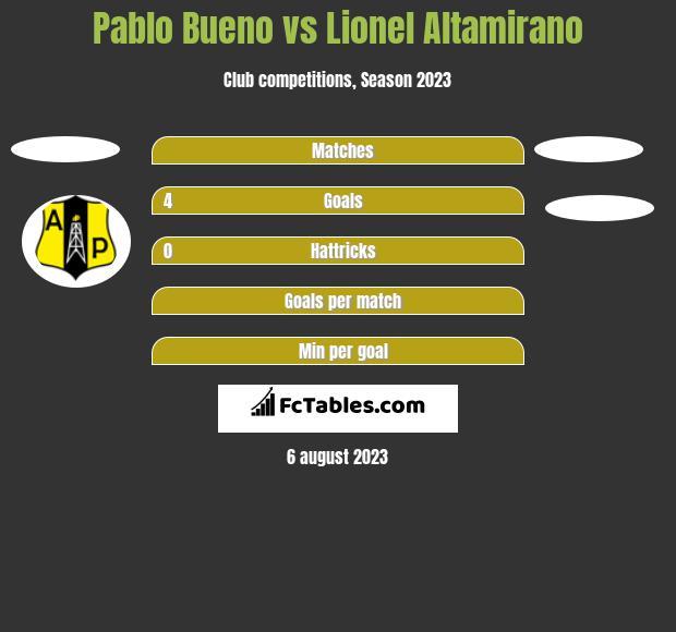 Pablo Bueno vs Lionel Altamirano h2h player stats