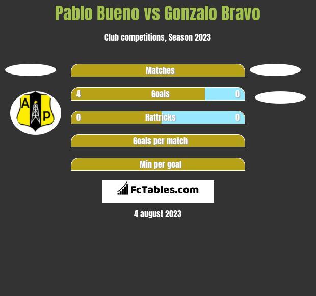 Pablo Bueno vs Gonzalo Bravo h2h player stats