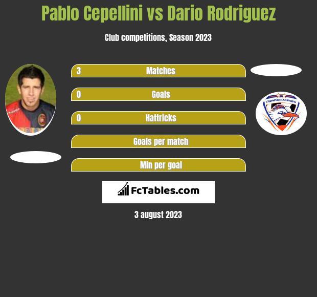 Pablo Cepellini vs Dario Rodriguez infographic