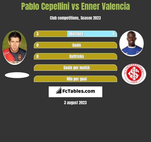 Pablo Cepellini vs Enner Valencia infographic