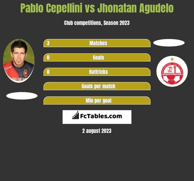 Pablo Cepellini vs Jhonatan Agudelo h2h player stats