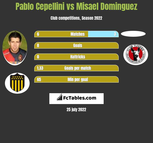 Pablo Cepellini vs Misael Dominguez infographic