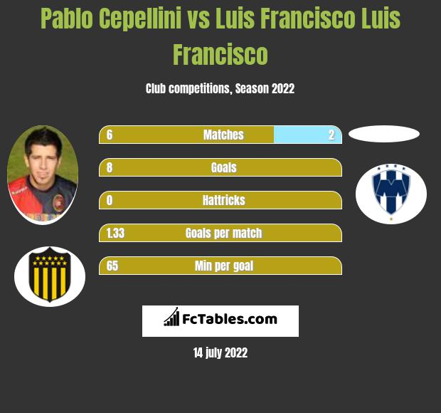 Pablo Cepellini vs Luis Francisco Luis Francisco infographic